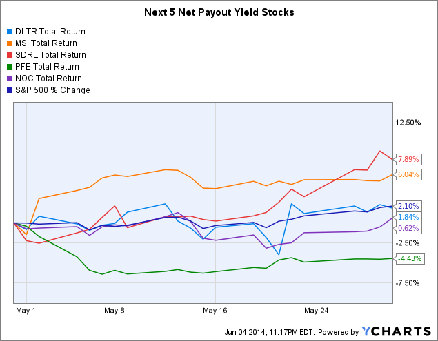 DLTR Total Return Price Chart