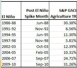 Source: S&P Dow Jones Indices and http://ggweather.com/enso/oni.htm. Data from Jun 1983 to May 2014. Past performance is not an indication of future results. This chart reflects hypothetical historical performance. Please note that any information prior to the launch of the index is considered hypothetical historical performance (backtesting). Backtested performance is not actual performance and there are a number of inherent limitations associated with backtested performance, including the fact that backtested calculations are generally prepared with the benefit of hindsight.