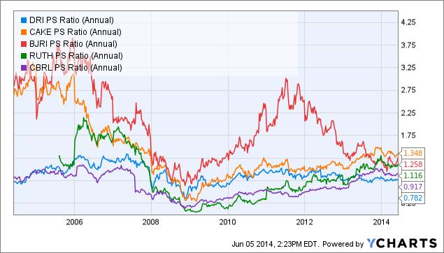 DRI PS Ratio (Annual) Chart