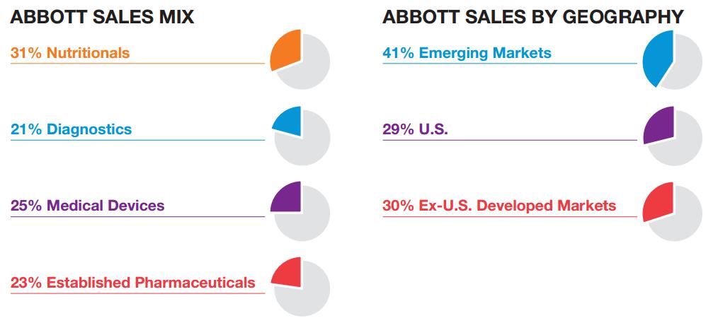 Source Abbott Laboratories Fact Sheet