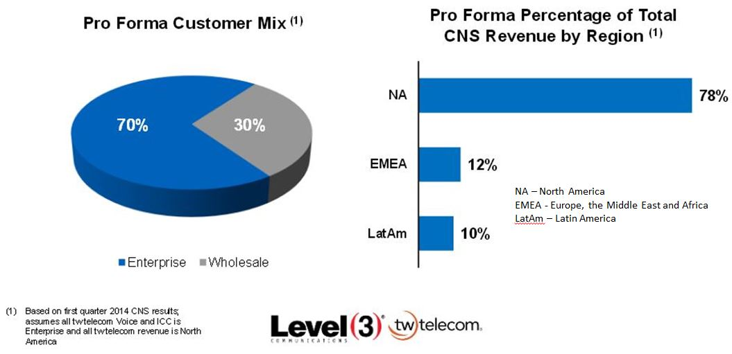 Will The Acquisition Of TW Telecom By Level 3 Communications