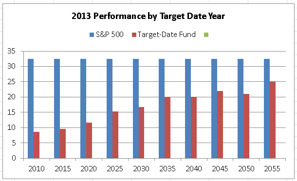 The Gigantic Difference Between S&P 500 And Target-Date
