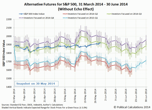 Alternative Futures for S&P 500 Stock Prices, 2014-03-31 through 2014-06-30, Snapshot on 2014-06-06, Without Echo Effect, Animated