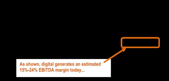 Digital is profitable today...