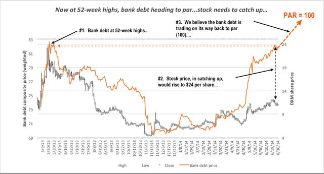 Bank debt at new highs...