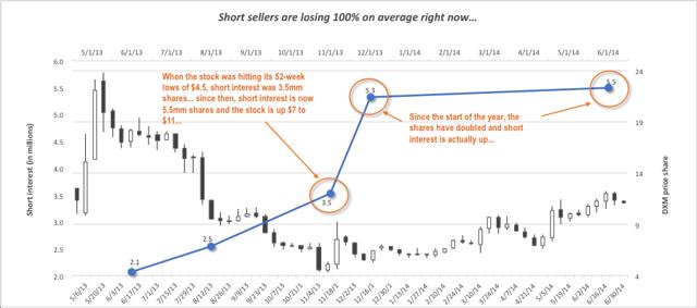 Short interest at record highs...