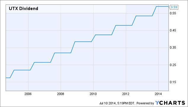 UTX Dividend Chart