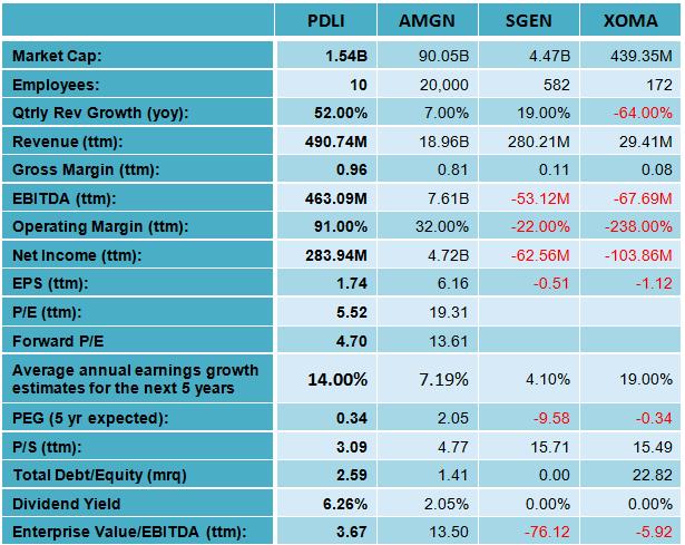 Best High-Yielding Stocks According To Greenblatt Principles: PDL BioPharma - PDL BioPharma, Inc ...