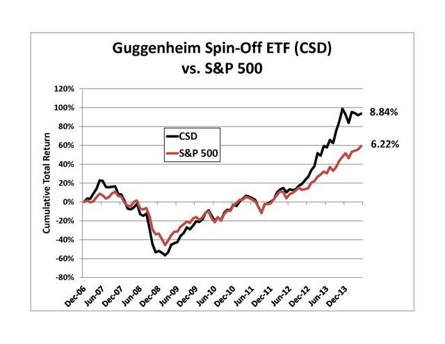 CSD vs S&P 500