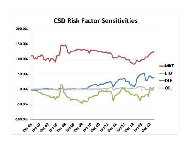 CSD Risk Sensitivities
