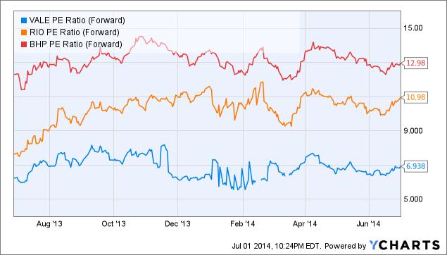 VALE PE Ratio (Forward) Chart