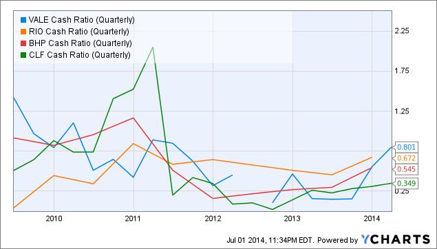 VALE Cash Ratio (Quarterly) Chart