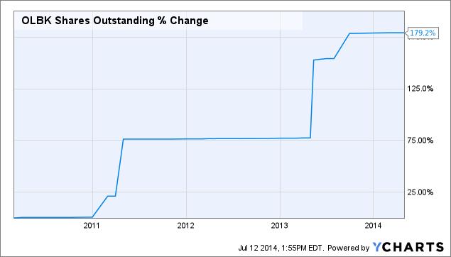 OLBK Shares Outstanding Chart