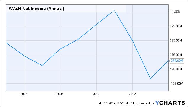 AMZN Net Income (Annual) Chart
