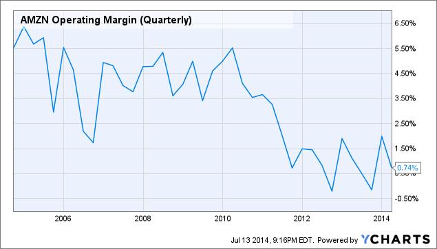 AMZN Operating Margin (Quarterly) Chart