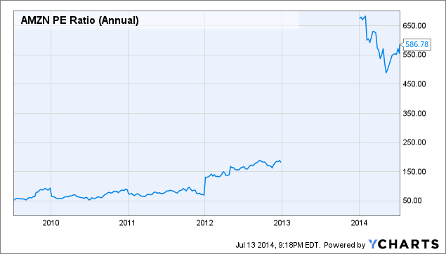 AMZN PE Ratio (Annual) Chart