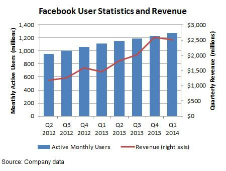 Facebook monthly users and revenue