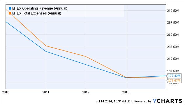 MTEX Operating Revenue (Annual) Chart