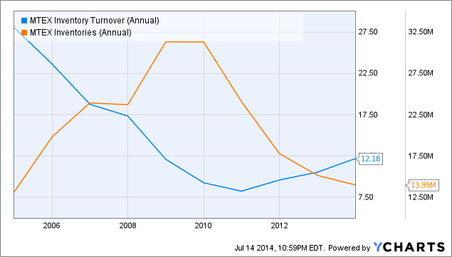MTEX Inventory Turnover (Annual) Chart