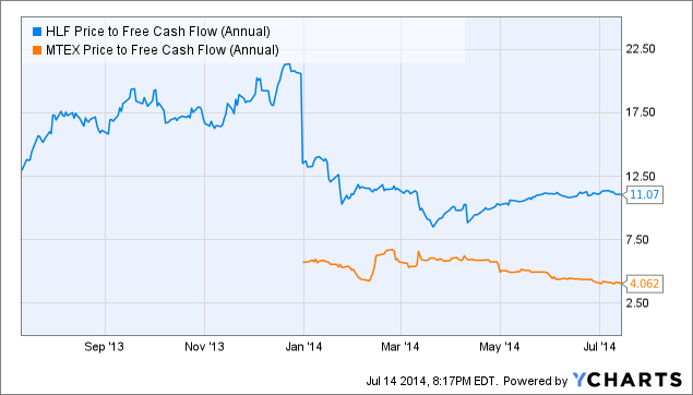 HLF Price to Free Cash Flow (Annual) Chart