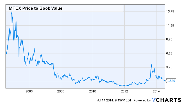 MTEX Price to Book Value Chart