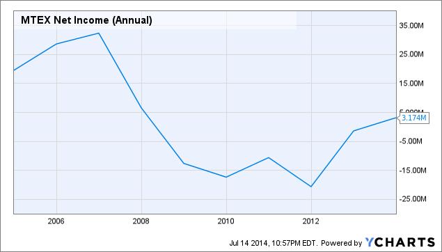 MTEX Net Income (Annual) Chart