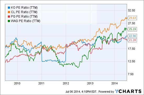KO PE Ratio (NYSE:<a href='https://seekingalpha.com/symbol/TTM' title='Tata Motors Limited'>TTM</a>) Chart