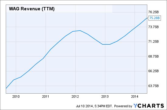 WAG Revenue (NYSE:<a href='https://seekingalpha.com/symbol/TTM' title='Tata Motors Limited'>TTM</a>) Chart