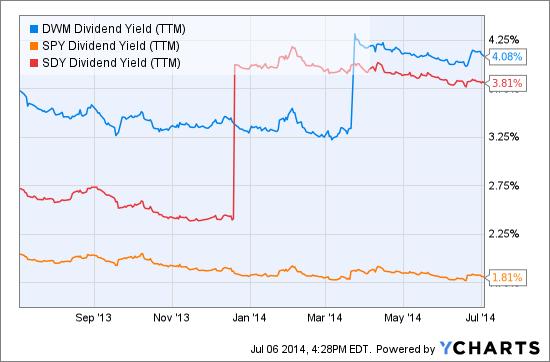 DWM Dividend Yield (<a href='https://seekingalpha.com/symbol/TTM' title='Tata Motors Limited'>TTM</a>) Chart