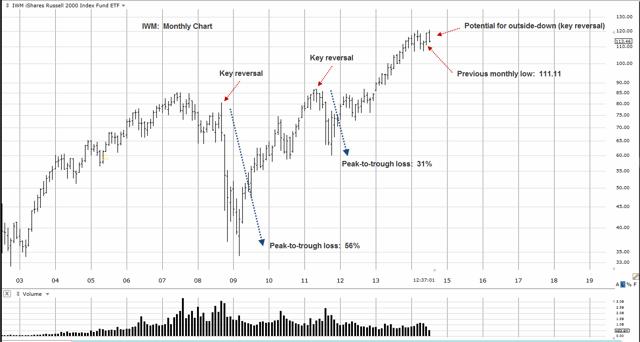IWM Monthly Chart