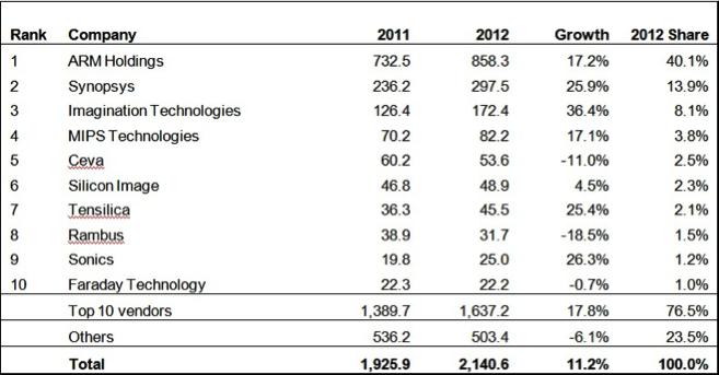 Synopsys: 50% Upside In Sight - Synopsys, Inc  (NASDAQ:SNPS