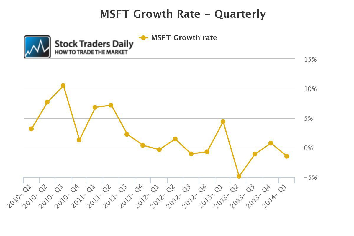 Msft Stock Quote Microsoft Growth Rates Are A Concern  Microsoft Corporation