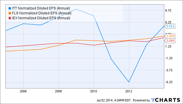 ITT Normalized Diluted EPS (Annual) Chart