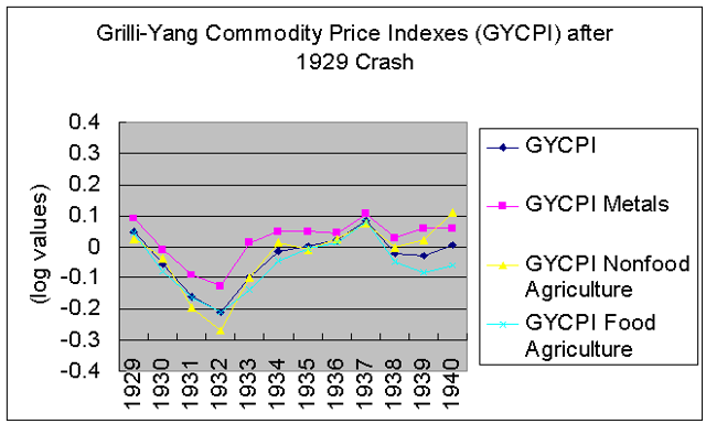 Commodity prices during Depression