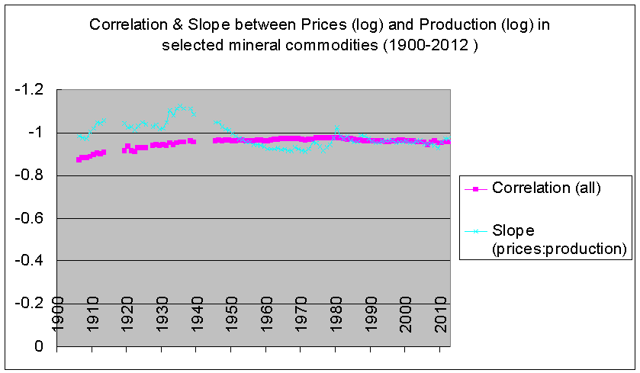 correlation between price and production, slope of line 1900-2012