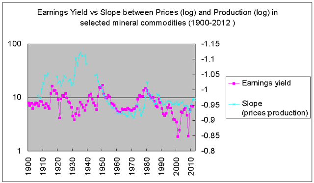 price-production slope vs earniings yield 1900-2012