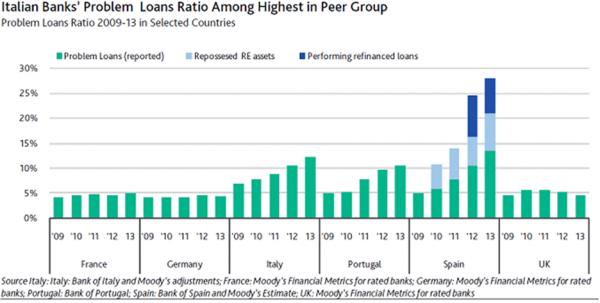 Lachman Loan Ratio