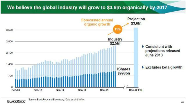 ETF industry projected growth (from recent investor presentation)