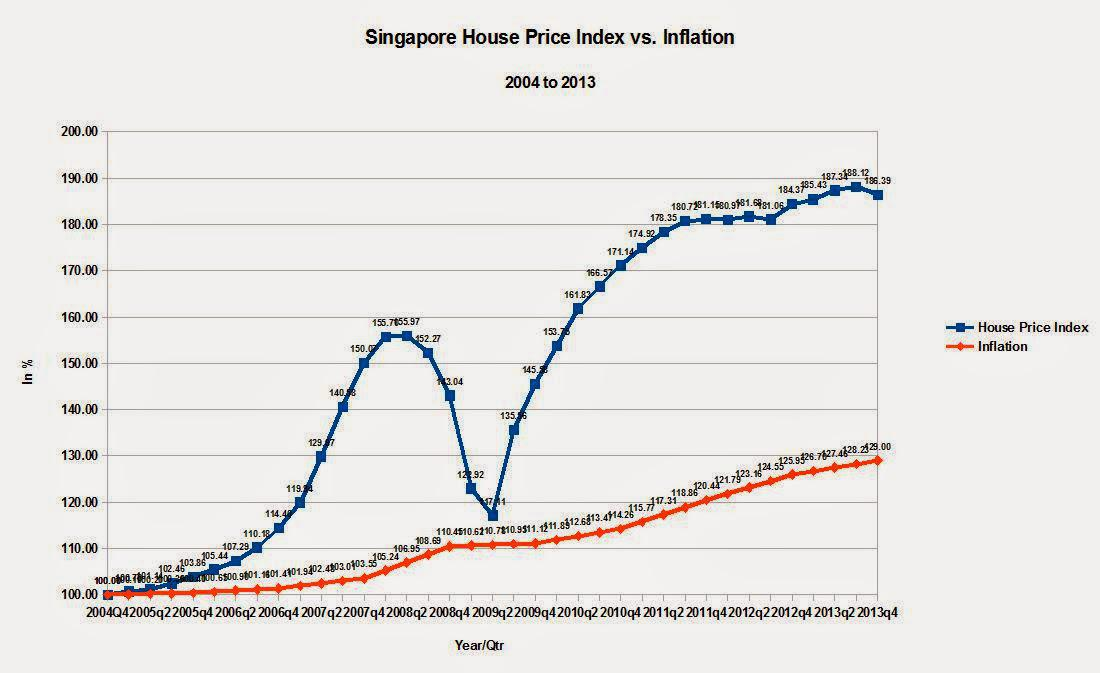 Singapore Malaysia And Thailand Post Flat To Declining Housing Prices Can The Philippines And Indonesia Be Not Far Behind David Grimes Seeking Alpha