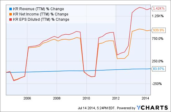 KR Revenue (NYSE:<a href='https://seekingalpha.com/symbol/TTM' title='Tata Motors Limited'>TTM</a>) Chart