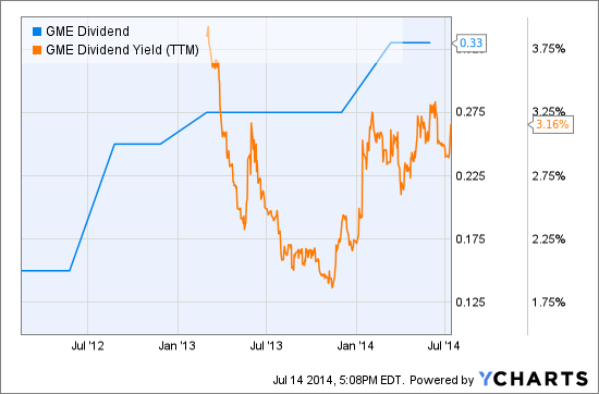 GME Dividend Chart