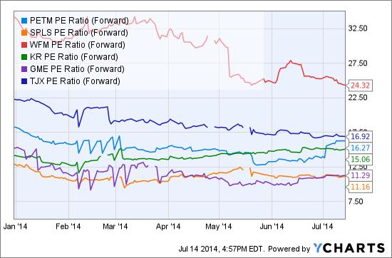 PETM PE Ratio (Forward) Chart
