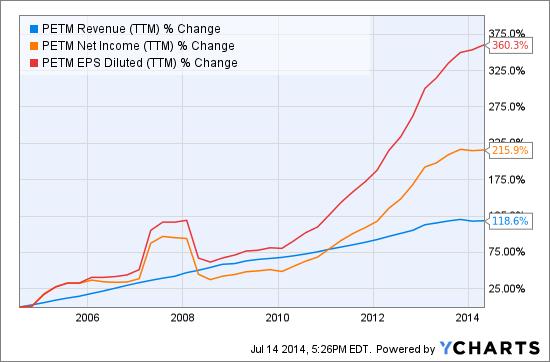 PETM Revenue (<a href='https://seekingalpha.com/symbol/TTM' title='Tata Motors Limited'>TTM</a>) Chart