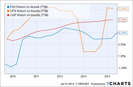 FDX Return on Assets (NYSE:<a href='https://seekingalpha.com/symbol/TTM' title='Tata Motors Limited'>TTM</a>) Chart