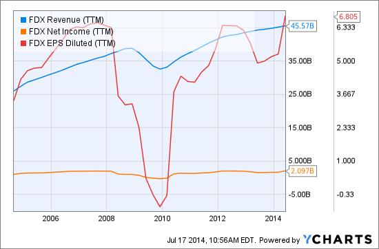 FDX Revenue (<a href='https://seekingalpha.com/symbol/TTM' title='Tata Motors Limited'>TTM</a>) Chart