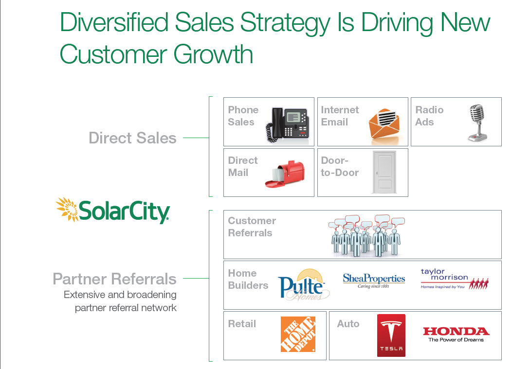Solarcity a stock for the farsighted tesla motors nasdaqtsla residential installments increased over 100 over the past 12 months from 30 megawatts to 67 megawatts as solarcity completed 50 megawatts of commercial buycottarizona