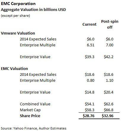 EMC Valuation