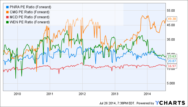 PNRA PE Ratio (Forward) Chart
