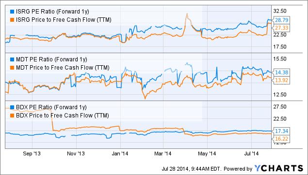 ISRG PE Ratio (Forward 1y) Chart