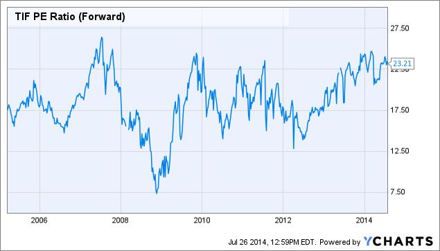 TIF PE Ratio (Forward) Chart